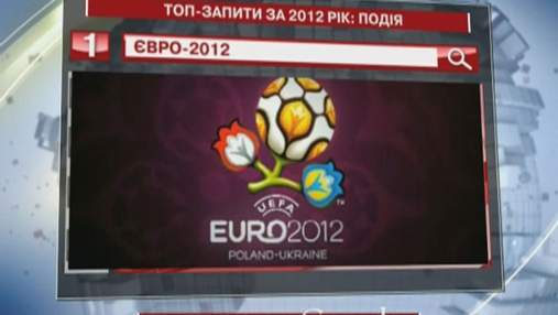ЄВРО-2012 - найпопулярніша подія 2012-го у пошуковику Google
